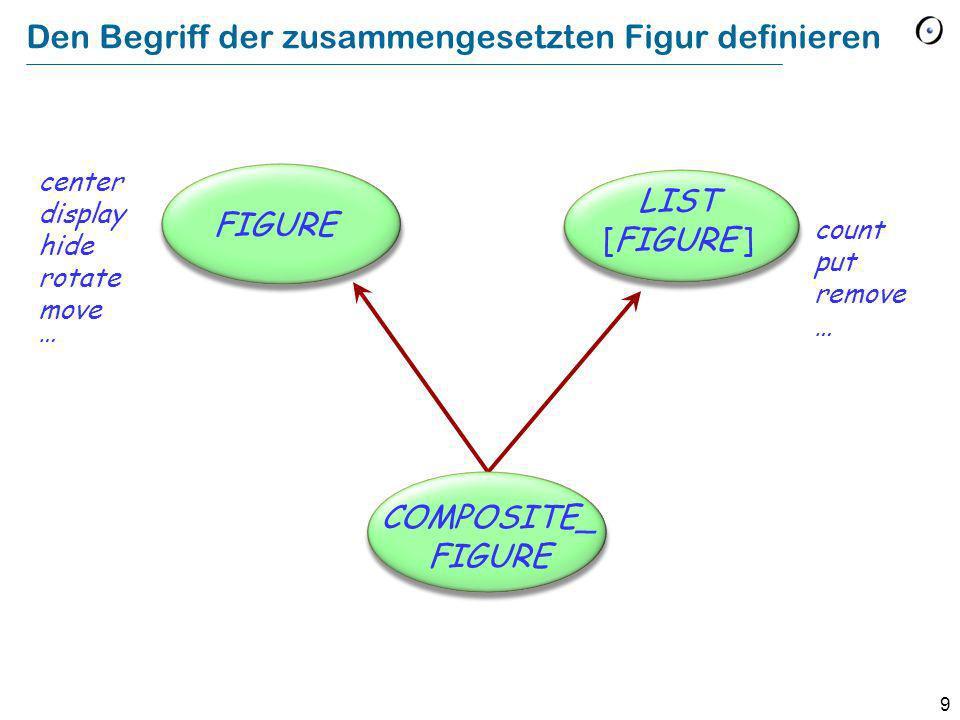 10 In der allgemeinen Struktur COMPOSITE_ FIGURE FIGURE LIST [FIGURE ] OPEN_ FIGURE CLOSED_ FIGURE SEGMENTPOLYLINEPOLYGON ELLIPSE RECTANGLE SQUARE CIRCLE TRIANGLE perimeter + perimeter* perimeter ++ diagonal perimeter ++ perimeter +