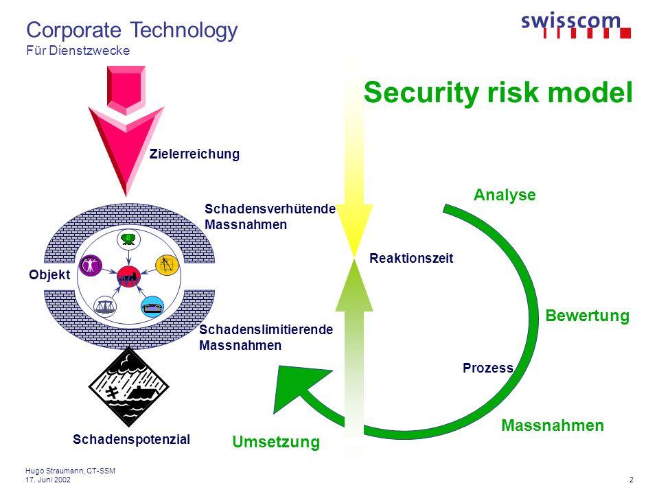 Corporate Technology Für Dienstzwecke 13 Hugo Straumann, CT-SSM 17. Juni 2002