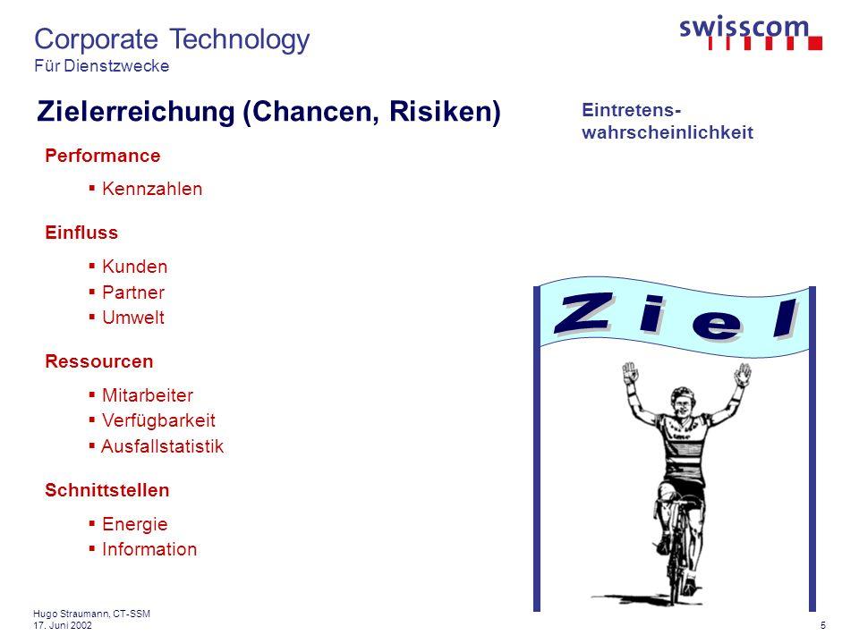 Corporate Technology Für Dienstzwecke 16 Hugo Straumann, CT-SSM 17.