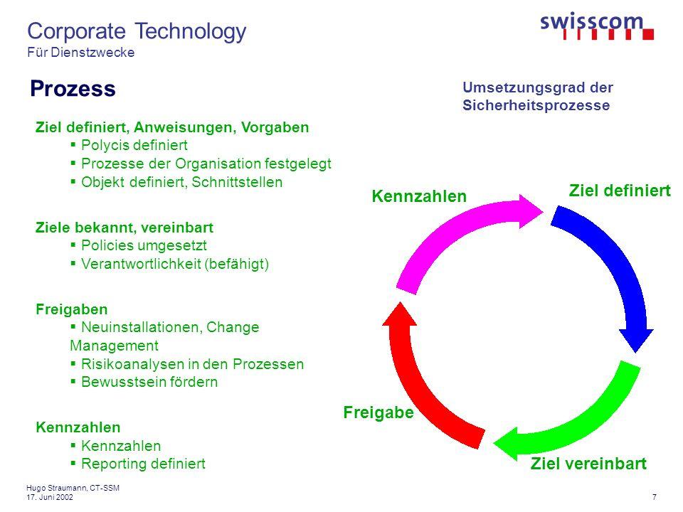 Corporate Technology Für Dienstzwecke 18 Hugo Straumann, CT-SSM 17.