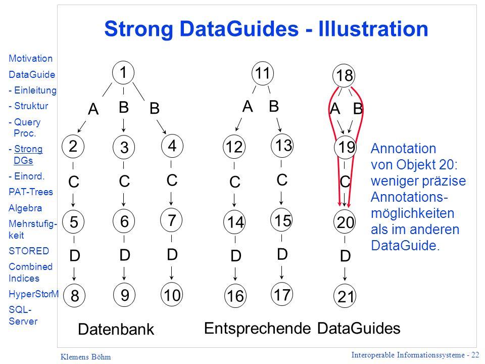 Interoperable Informationssysteme - 22 Klemens Böhm Strong DataGuides - Illustration 2 1 4 B A 3 B 5 C 6 C 7 C 8 D 9 D 10 D 12 11 13 B A 14 C 15 C 16 D 17 D 18 20 C 21 D Datenbank Entsprechende DataGuides A B 19 Annotation von Objekt 20: weniger präzise Annotations- möglichkeiten als im anderen DataGuide.