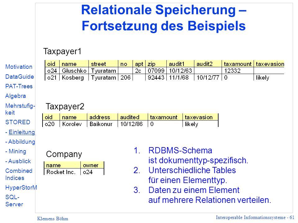 Interoperable Informationssysteme - 61 Klemens Böhm Relationale Speicherung – Fortsetzung des Beispiels Motivation DataGuide PAT-Trees Algebra Mehrstufig- keit STORED - Einleitung - Abbildung - Mining - Ausblick Combined Indices HyperStorM SQL- Server Taxpayer1 Taxpayer2 Company 1.RDBMS-Schema ist dokumenttyp-spezifisch.