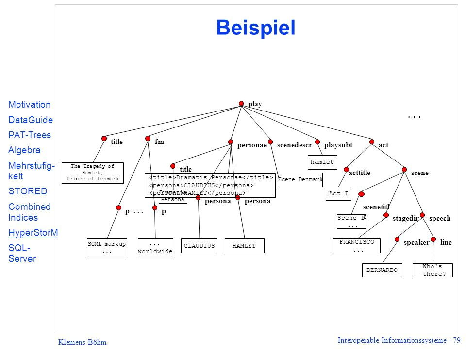 Interoperable Informationssysteme - 79 Klemens Böhm Beispiel scene... play fm act title personae The Tragedy of Hamlet, Prince of Denmark acttitle Act