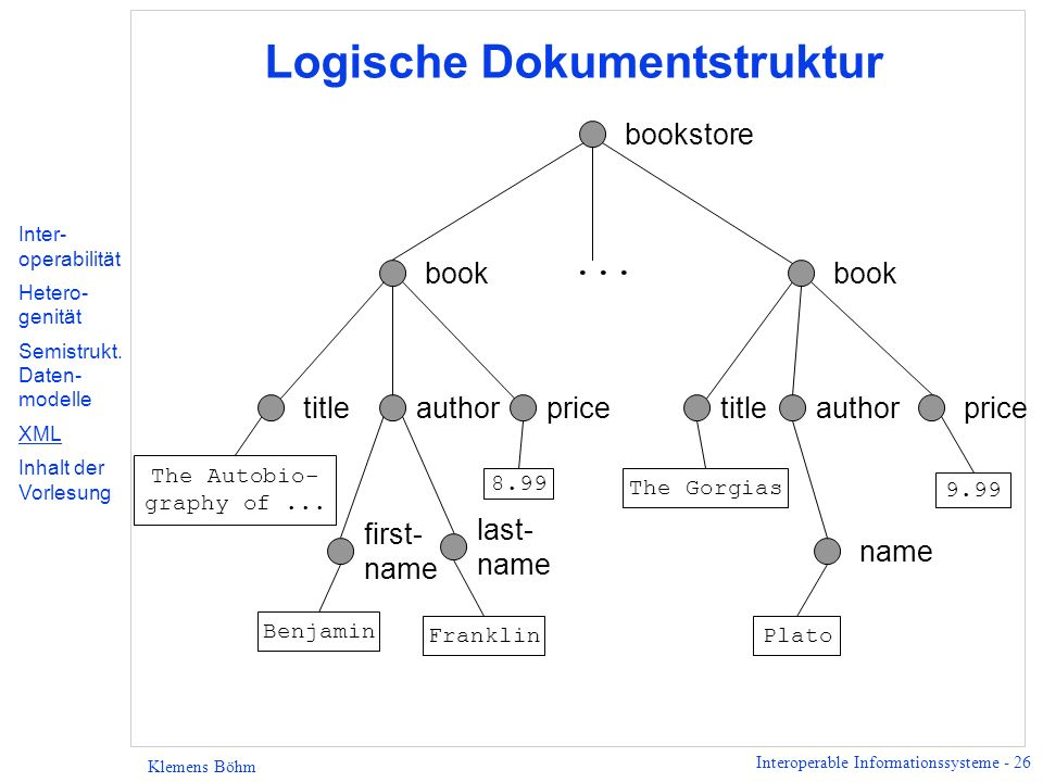 Interoperable Informationssysteme - 26 Klemens Böhm Logische Dokumentstruktur... The Autobio- graphy of... bookstore book title book author price titl