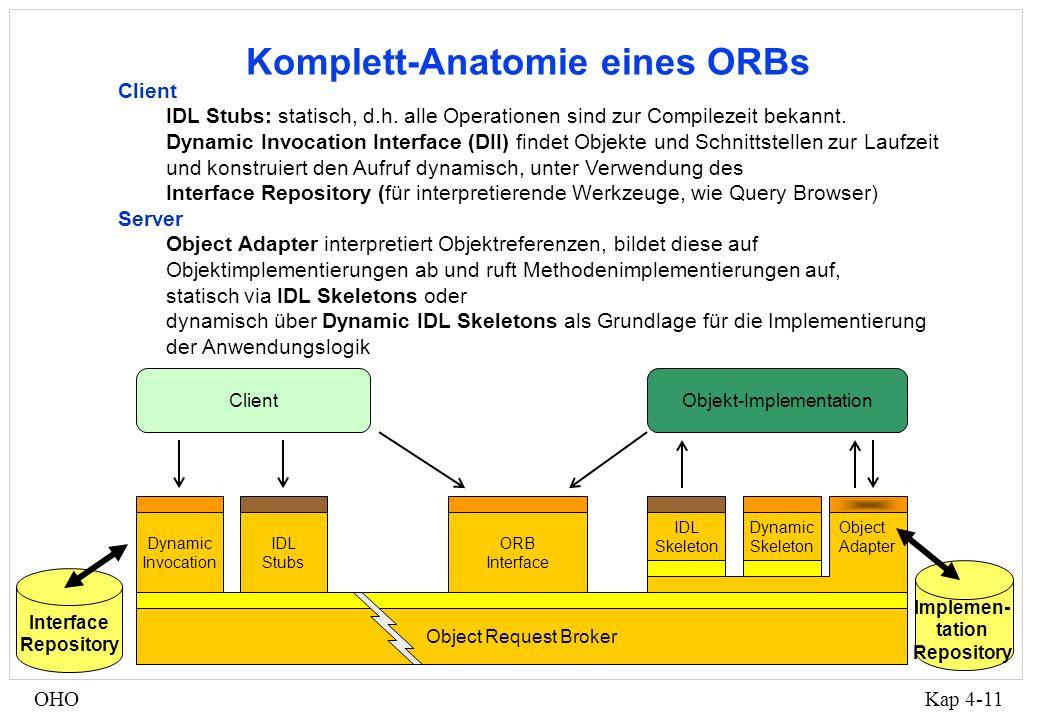 Kap 4-11OHO Komplett-Anatomie eines ORBs Client IDL Stubs: statisch, d.h.