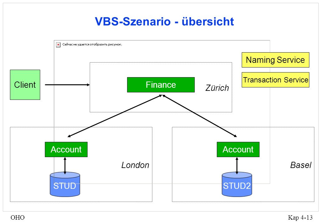 Kap 4-13OHO VBS-Szenario - übersicht Finance STUD Zürich LondonBasel Client Account STUD2 Account Naming Service Transaction Service