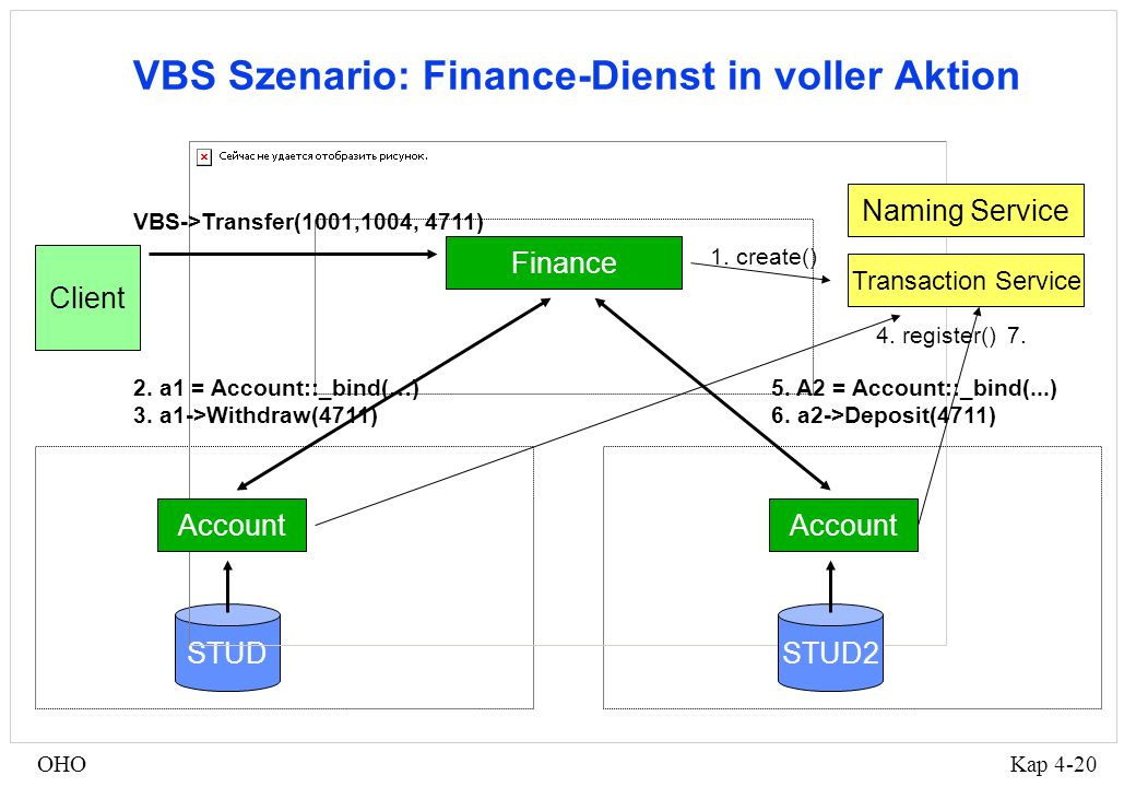 Kap 4-20OHO VBS Szenario: Finance-Dienst in voller Aktion STUDSTUD2 Transaction Service 1. create() Client Finance VBS->Transfer(1001,1004, 4711) Acco