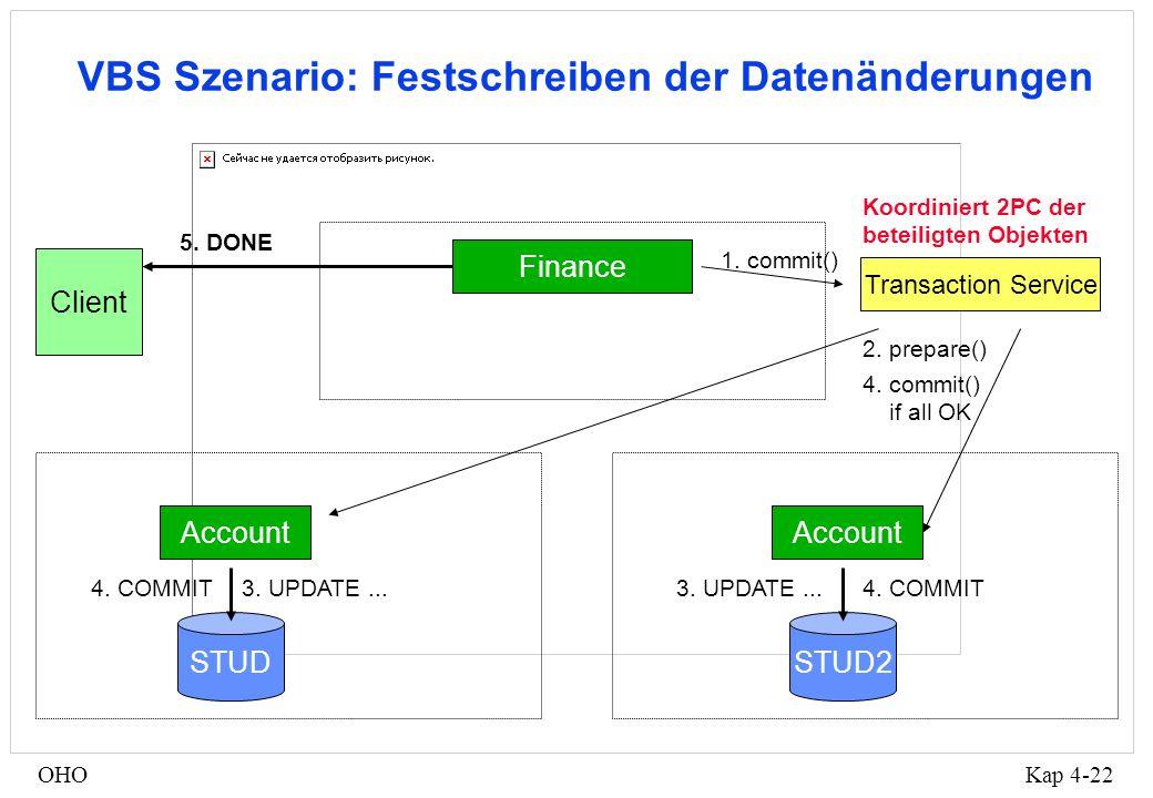 Kap 4-22OHO VBS Szenario: Festschreiben der Datenänderungen Client Finance Transaction Service Account 5.