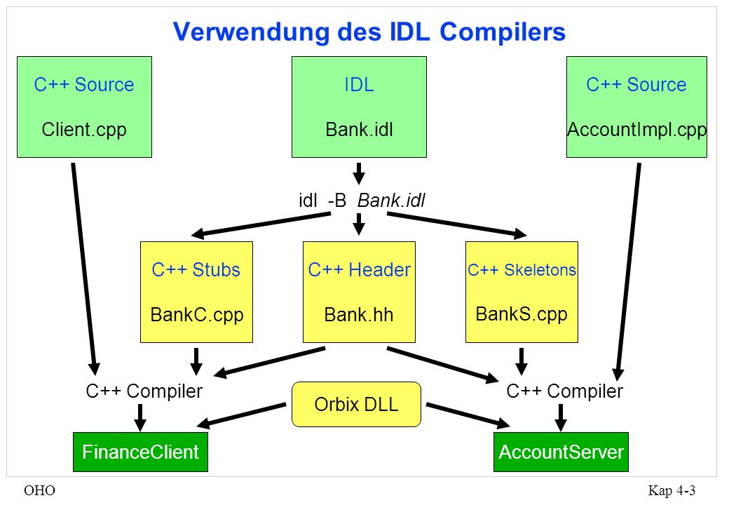 Kap 4-4OHO account->balance() Client Object Request Broker CORBA Kommunikationsmechanismus (1) Proxy-Objekt