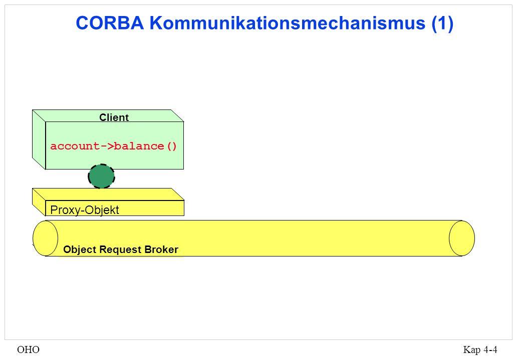 Kap 4-5OHO Auszug aus den Account-Stubs CORBA::Float Account::balance ( ) { CORBA::Environment IT_env; CORBA::Request IT_r (this,_get_balance ,IT_env,1,0); IT_r.invoke (CORBA::Flags(0),IT_env); if ( !IT_r.isException (IT_env) ) { CORBA::Float IT_result; IT_r >> IT_result; IT_r.checkEnv (IT_env); return IT_result; } else … }