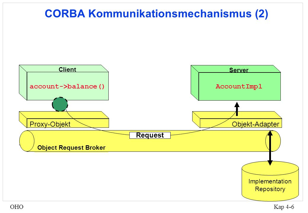 Kap 4-6OHO Proxy-Objekt account->balance() Client Object Request Broker CORBA Kommunikationsmechanismus (2) Objekt-Adapter Request Implementation Repo