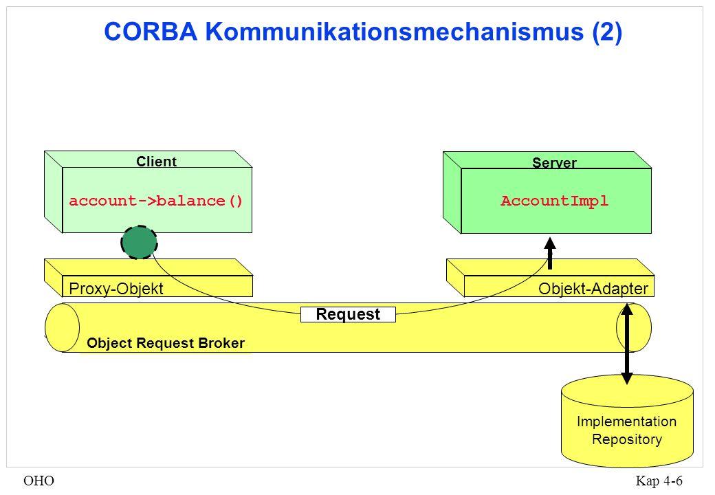 Kap 4-7OHO Auszug aus den Account-Skeletons Account_dispatch::dispatch ( CORBA::Request & IT_r, void * IT_pp ) { const char *IT_s = IT_r.getOperation (); if ( !strcmp(IT_s,_get_balance ) ) { CORBA::Float IT_result; CORBA::Environment IT_env (IT_r); IT_result = ((Bank::Account *)IT_pp) -> balance ( IT_env ); IT_r << IT_result;...