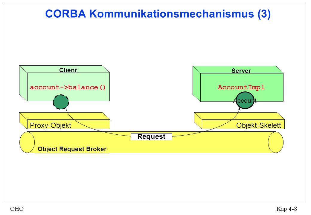 Kap 4-8OHO AccountImpl Server Proxy-Objekt Objekt-Skelett account->balance() Client Object Request Broker CORBA Kommunikationsmechanismus (3) Account Request