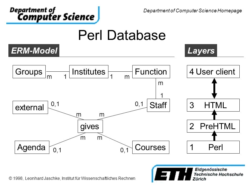 Perl Database © 1998, Leonhard Jaschke, Institut für Wissenschaftliches Rechnen Department of Computer Science Homepage GroupsInstitutesFunction Staff m11m m 1 ERM-ModelLayers Perl1 PreHTML2 HTML3 User client4 Agenda m 0,1 external Courses gives 0,1 m m m
