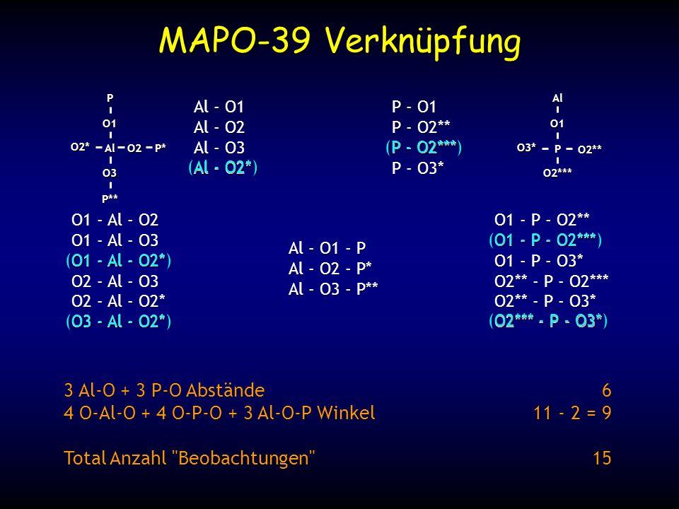 Al O1 O3 O2 O2*PP* P** P O1 O2*** O2** O3*Al Al - O1 Al - O2 Al - O3 Al - O2* Al - O1 - P Al - O2 - P* Al - O3 - P** O1 - Al - O2 O1 - Al - O3 O1 - Al - O2* O2 - Al - O3 O2 - Al - O2* O3 - Al - O2* (Al - O2*) (O1 - Al - O2*) (O3 - Al - O2*) P - O1 P - O2** P - O2*** P - O3* (P - O2***) O1 - P - O2** O1 - P - O2*** O1 - P - O3* O2** - P - O2*** O2** - P - O3* O2*** - P - O3* (O1 - P - O2***) (O2*** - P - O3*) 3 Al-O + 3 P-O Abstände 4 O-Al-O + 4 O-P-O + 3 Al-O-P Winkel Total Anzahl Beobachtungen 6 11 - 2 = 9 15