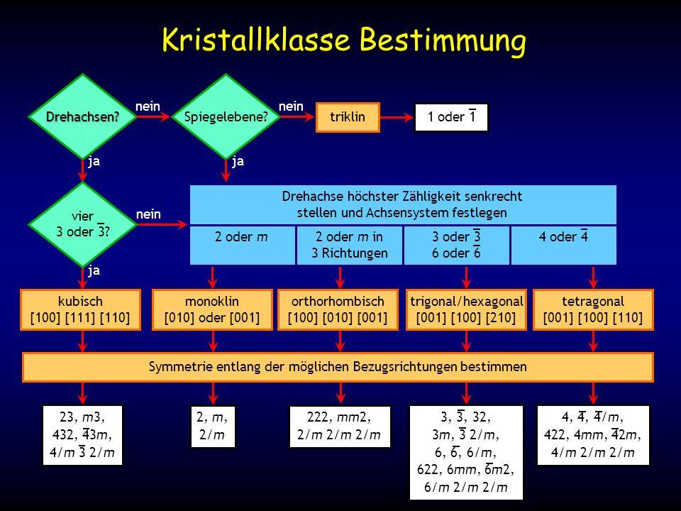2, m, 2/m 222, mm2, 2/m 2/m 2/m 23, m3, 432, 43m, 4/m 3 2/m 3, 3, 32, 3m, 3 2/m, 6, 6, 6/m, 622, 6mm, 6m2, 6/m 2/m 2/m 4, 4, 4/m, 422, 4mm, 42m, 4/m 2/m 2/m Symmetrie entlang der möglichen Bezugsrichtungen bestimmen Kristallklasse Bestimmung Drehachsen?Spiegelebene.