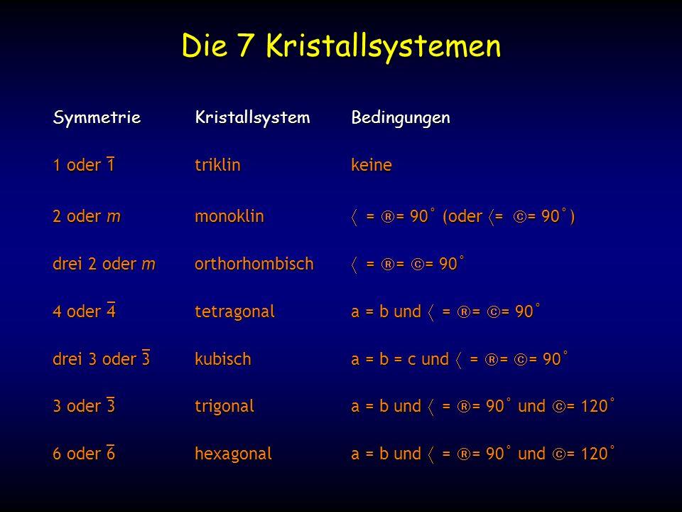 Die 7 Kristallsystemen 2 oder mmonoklin = = 90˚ (oder = = 90˚) drei 2 oder morthorhombisch = = = 90˚ SymmetrieKristallsystemBedingungen 1 oder 1triklinkeine 4 oder 4 tetragonala = b und = = = 90˚ drei 3 oder 3kubischa = b = c und = = = 90˚ 3 oder 3trigonala = b und = = 90˚ und = 120˚ 6 oder 6hexagonala = b und = = 90˚ und = 120˚