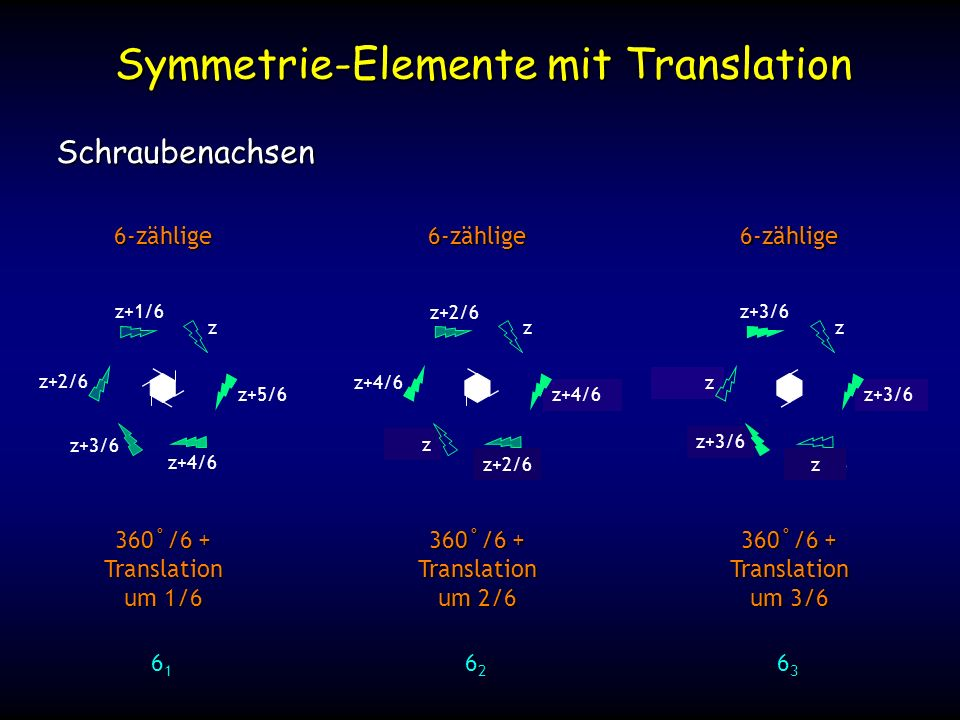 6-zählige Symmetrie-Elemente mit Translation Schraubenachsen 360˚/6 + Translation um 1/6 61616161 z z+1/6 z+2/6 z+3/6 z+4/6 z+5/6 6-zählige 360˚/6 + Translation um 2/6 62626262 z z+2/6 z+4/6 z+6/6 z+8/6 z+10/6 6-zählige 360˚/6 + Translation um 3/6 63636363 z z+3/6 z+6/6 z+9/6 z+12/6 z+15/6 z+2/6 z+4/6 z z z+3/6 z