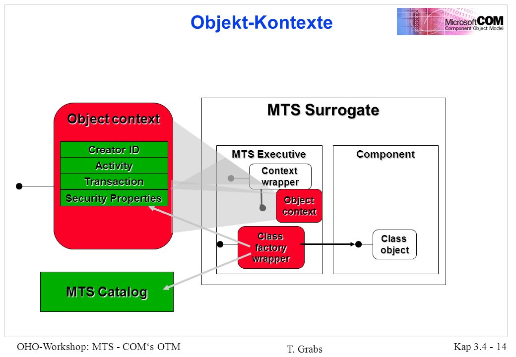Kap 3.4 - 14OHO-Workshop: MTS - COMs OTM T.