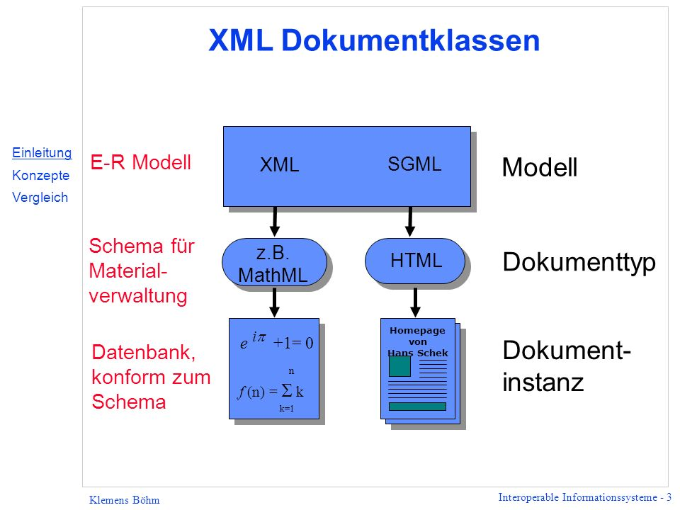 Interoperable Informationssysteme - 4 Klemens Böhm XML Syntax Ei Mehl Salz rezept expertisezutaten zutat id=x1 id=x2 Textuelle Darstellung Graphische Darstellung Elementbaum zutaten zutat Ei Mehl Salz Einleitung Konzepte Vergleich