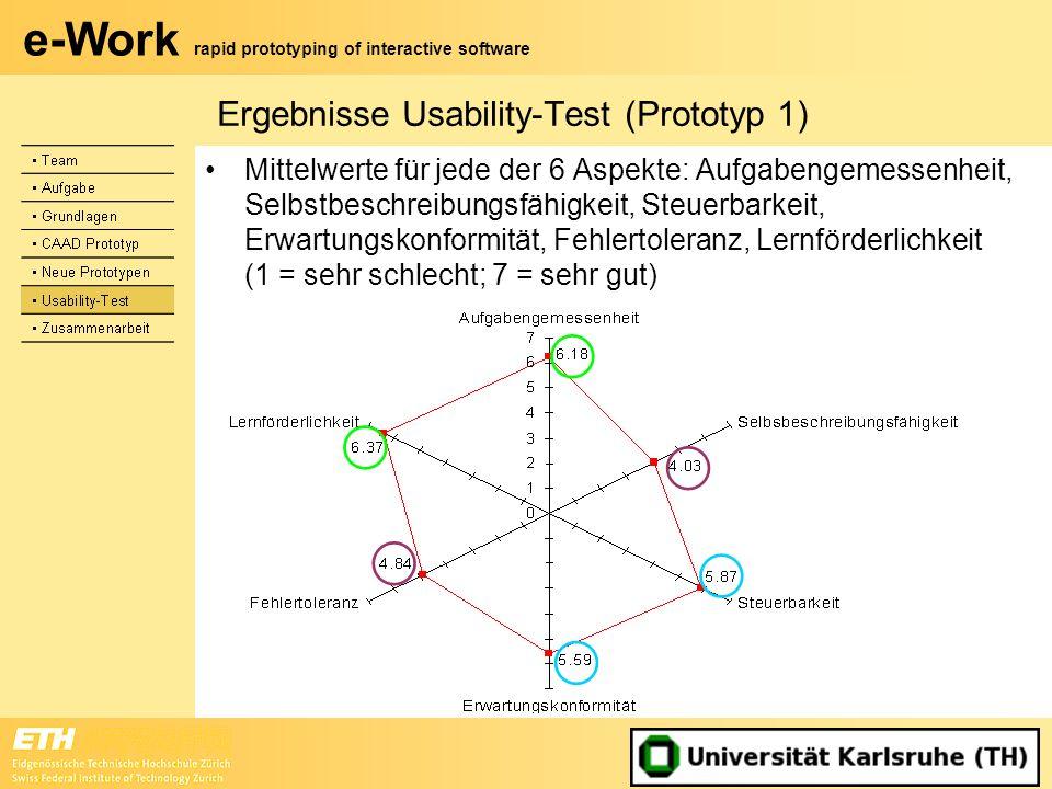 e-Work rapid prototyping of interactive software Mittelwerte für jede der 6 Aspekte: Aufgabengemessenheit, Selbstbeschreibungsfähigkeit, Steuerbarkeit