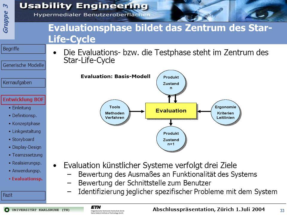 Gruppe 3 Abschlusspräsentation, Zürich 1.Juli 2004 33 Evaluationsphase bildet das Zentrum des Star- Life-Cycle Die Evaluations- bzw. die Testphase ste