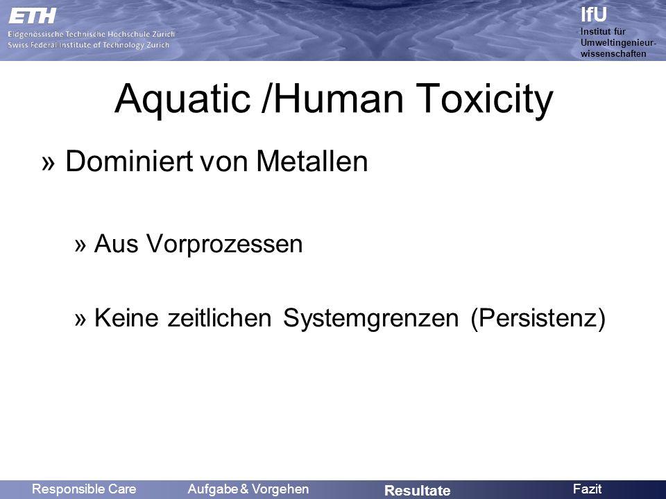 Name IfU Institut für Umweltingenieur- wissenschaften Aquatic /Human Toxicity »Dominiert von Metallen »Aus Vorprozessen »Keine zeitlichen Systemgrenzen (Persistenz) Responsible CareAufgabe & Vorgehen Resultate Fazit