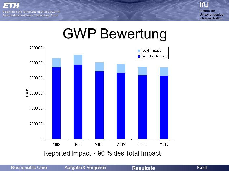 Name IfU Institut für Umweltingenieur- wissenschaften GWP Bewertung Reported Impact ~ 90 % des Total Impact Responsible CareAufgabe & Vorgehen Resultate Fazit