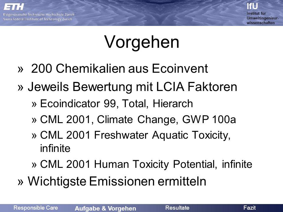 Name IfU Institut für Umweltingenieur- wissenschaften Global Warming Potential Responsible CareAufgabe & Vorgehen Resultate Fazit