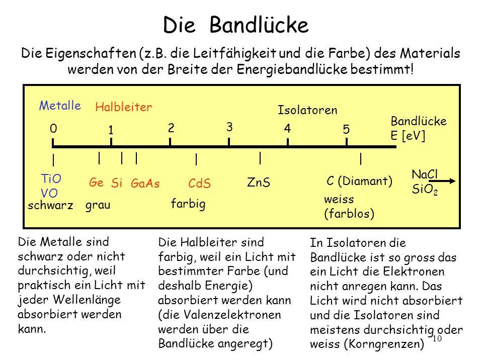 10 Halbleiter Metalle Isolatoren 0 1 3 2 4 5 Bandlücke E [eV] TiO VO schwarz grau Ge Si GaAs CdS ZnS farbig weiss (farblos) C (Diamant) NaCl SiO 2 Die