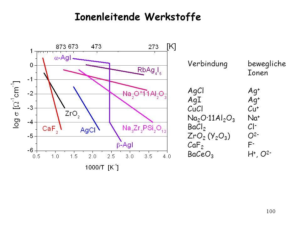 100 Ionenleitende Werkstoffe Verbindung bewegliche Ionen AgClAg + AgIAg + CuClCu + Na 2 O·11Al 2 O 3 Na + BaCl 2 Cl - ZrO 2 (Y 2 O 3 )O 2- CaF 2 F - B