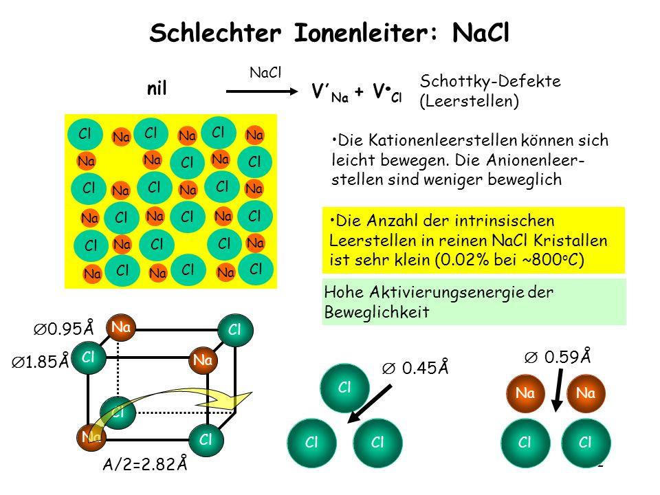 102 Schlechter Ionenleiter: NaCl nil NaCl V, Na + V Cl Die Kationenleerstellen können sich leicht bewegen. Die Anionenleer- stellen sind weniger beweg