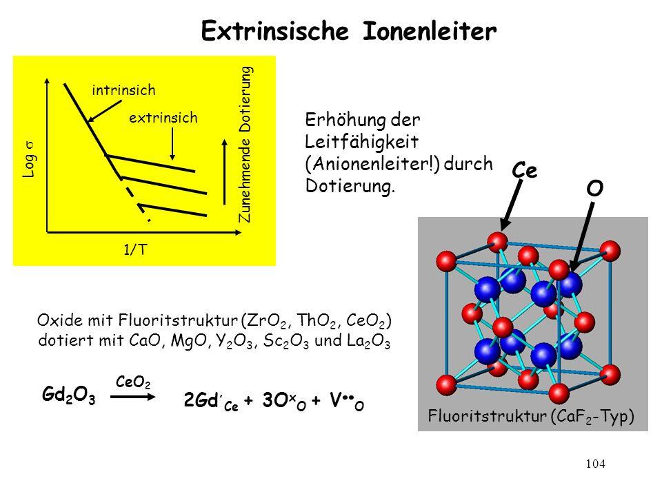 104 Extrinsische Ionenleiter 1/T Log Zunehmende Dotierung intrinsich extrinsich Erhöhung der Leitfähigkeit (Anionenleiter!) durch Dotierung. Oxide mit