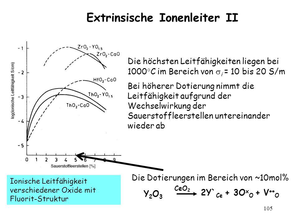 105 Extrinsische Ionenleiter II Ionische Leitfähigkeit verschiedener Oxide mit Fluorit-Struktur Die höchsten Leitfähigkeiten liegen bei 1000°C im Bere
