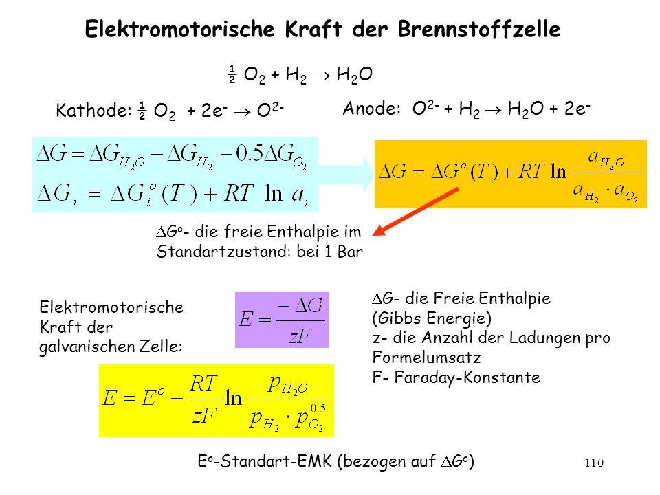 110 Elektromotorische Kraft der Brennstoffzelle ½ O 2 + H 2 H 2 O Kathode: ½ O 2 + 2e - O 2- Anode: O 2- + H 2 H 2 O + 2e - Elektromotorische Kraft de