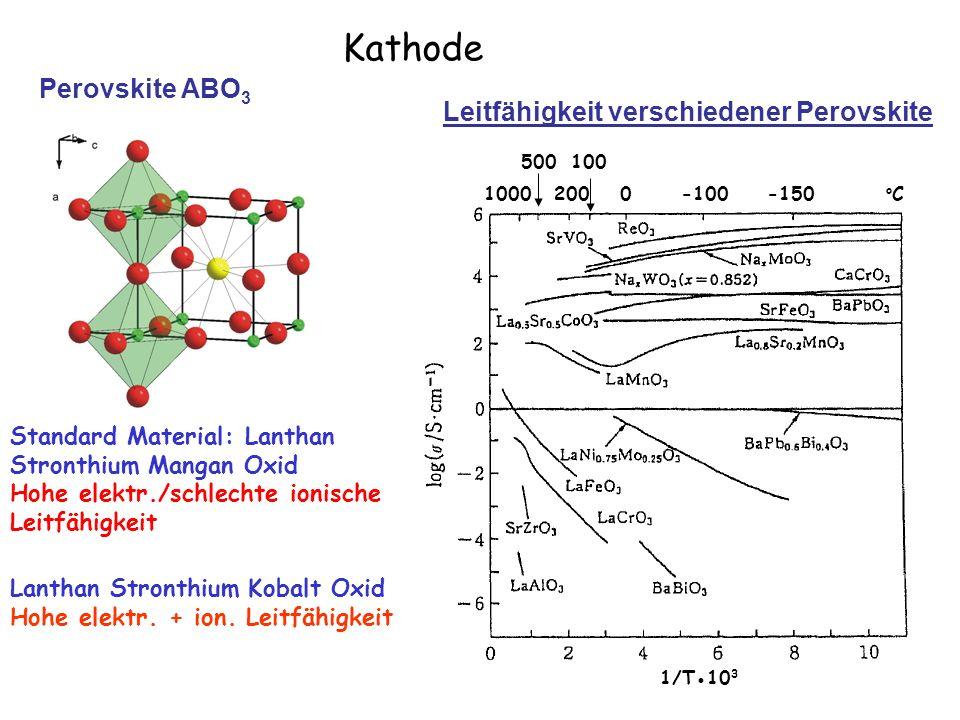 119 Kathode Perovskite ABO 3 Standard Material: Lanthan Stronthium Mangan Oxid Hohe elektr./schlechte ionische Leitfähigkeit Lanthan Stronthium Kobalt
