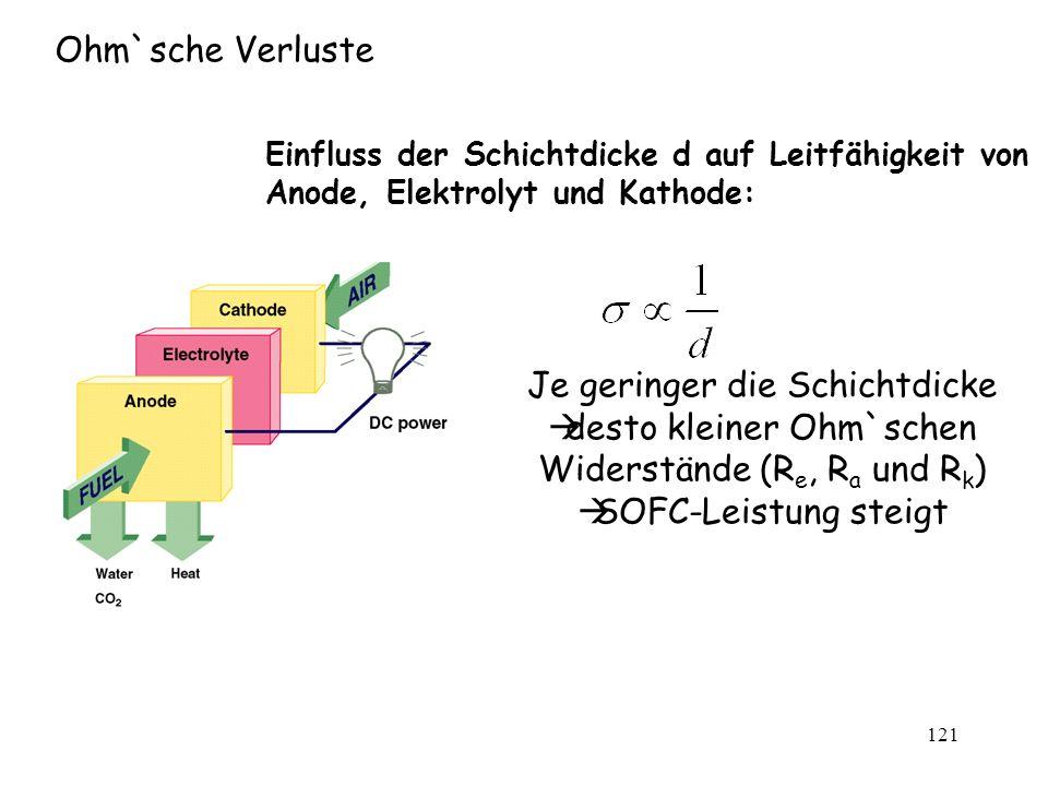 121 Ohm`sche Verluste Einfluss der Schichtdicke d auf Leitfähigkeit von Anode, Elektrolyt und Kathode: Je geringer die Schichtdicke desto kleiner Ohm`