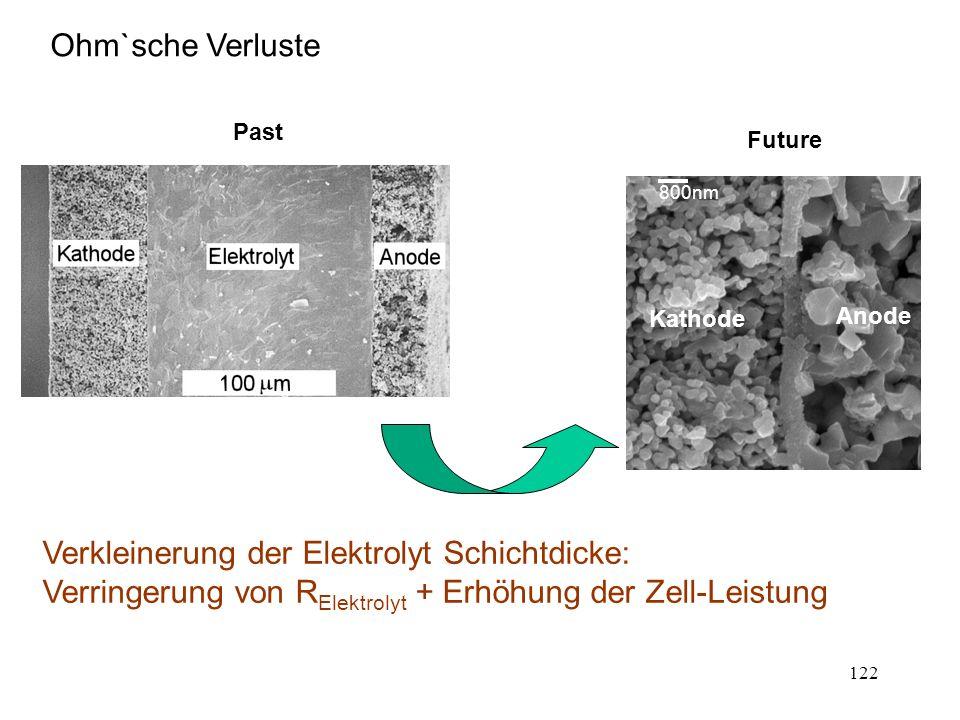 122 Ohm`sche Verluste 800nm Kathode Anode Verkleinerung der Elektrolyt Schichtdicke: Verringerung von R Elektrolyt + Erhöhung der Zell-Leistung Past F