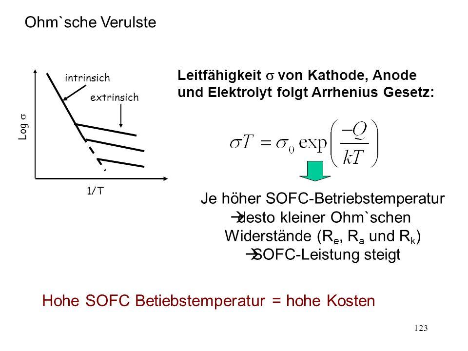 123 Ohm`sche Verulste 1/T Log intrinsich extrinsich Leitfähigkeit von Kathode, Anode und Elektrolyt folgt Arrhenius Gesetz: Je höher SOFC-Betriebstemp