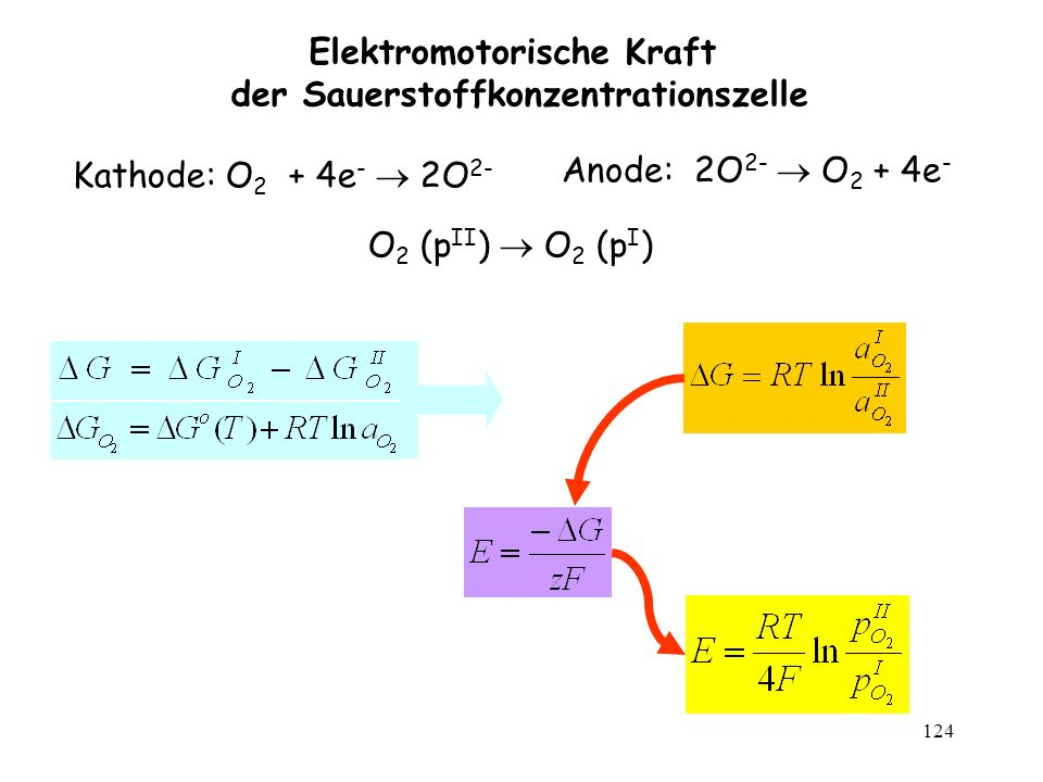 124 Elektromotorische Kraft der Sauerstoffkonzentrationszelle O 2 (p II ) O 2 (p I ) Kathode: O 2 + 4e - 2O 2- Anode: 2O 2- O 2 + 4e -