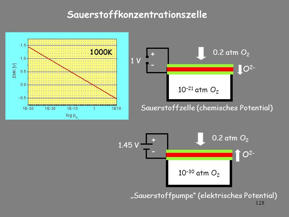 128 1 V +-+- 0.2 atm O 2 10 -21 atm O 2 O 2- +-+- 1.45 V 0.2 atm O 2 O 2- Sauerstoffkonzentrationszelle Sauerstoffzelle (chemisches Potential) Sauerst