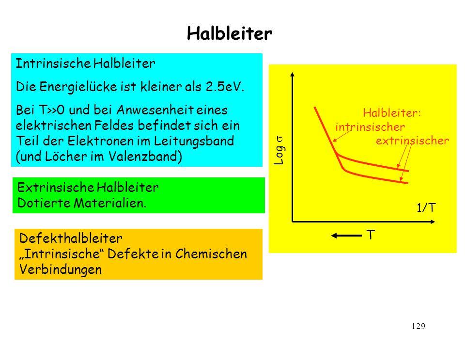 129 Halbleiter 1/T Log Halbleiter: intrinsischer extrinsischer T Defekthalbleiter Intrinsische Defekte in Chemischen Verbindungen Intrinsische Halblei