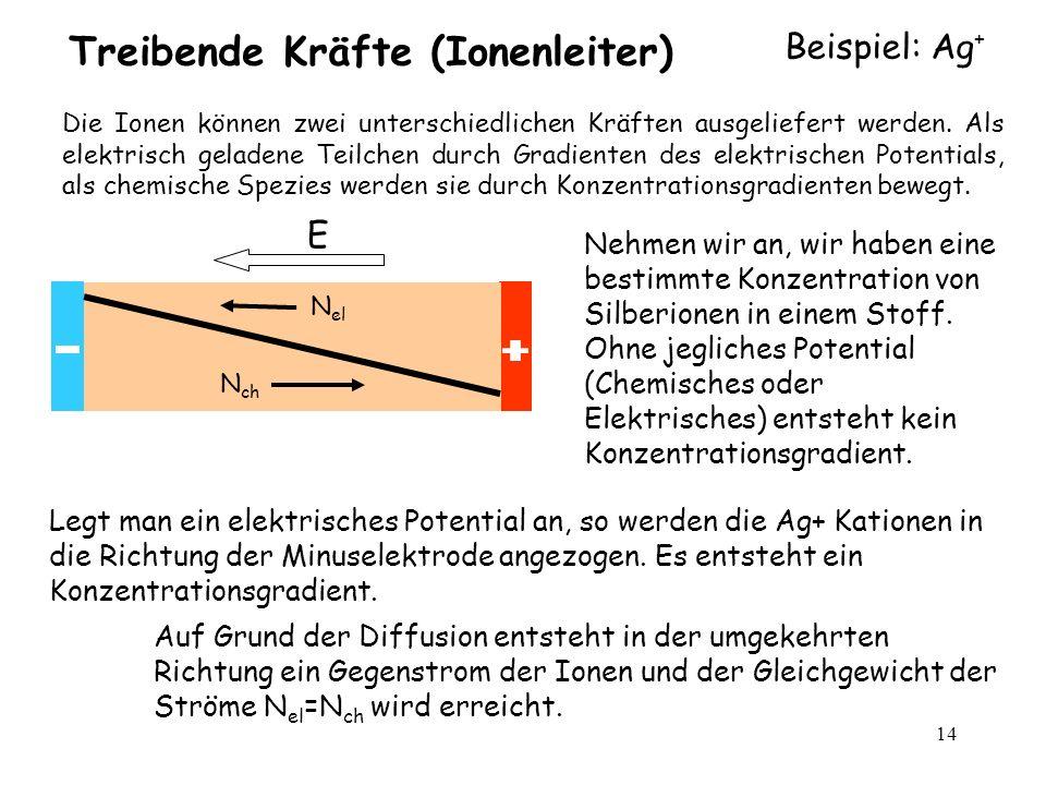 14 Treibende Kräfte (Ionenleiter) Beispiel: Ag + E N el N ch Die Ionen können zwei unterschiedlichen Kräften ausgeliefert werden. Als elektrisch gelad