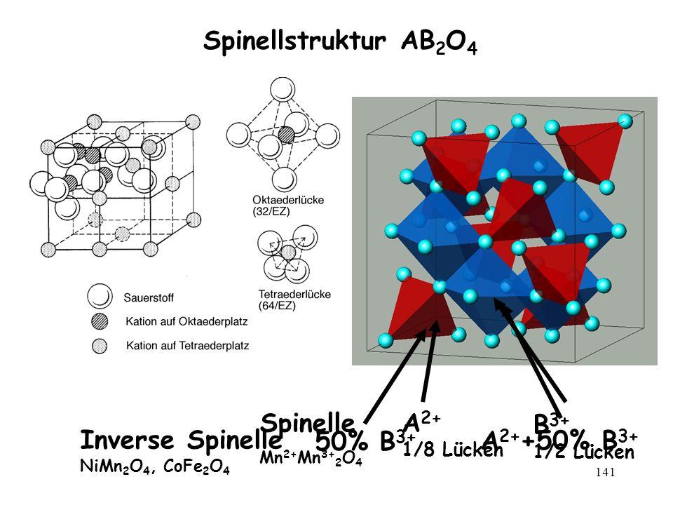 141 Spinellstruktur AB 2 O 4 A 2+ 1/8 Lücken B 3+ 1/2 Lücken Spinelle Mn 2+ Mn 3+ 2 O 4 50% B 3+ A 2+ +50% B 3+ Inverse Spinelle NiMn 2 O 4, CoFe 2 O