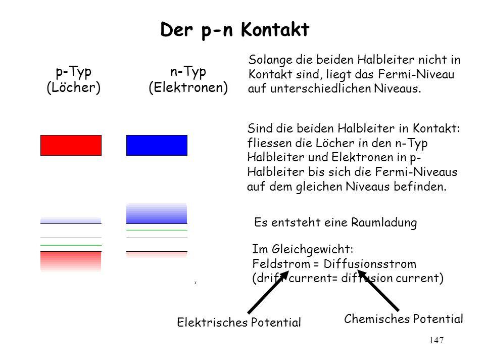 147 Der p-n Kontakt Solange die beiden Halbleiter nicht in Kontakt sind, liegt das Fermi-Niveau auf unterschiedlichen Niveaus. p-Typ (Löcher) n-Typ (E