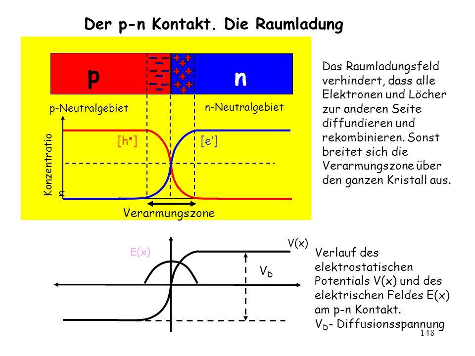148 n p n-Neutralgebiet p-Neutralgebiet Konzentratio n [e][h ] Der p-n Kontakt. Die Raumladung V(x) E(x) VDVD Verlauf des elektrostatischen Potentials