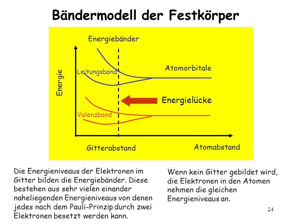 24 Bändermodell der Festkörper Wenn kein Gitter gebildet wird, die Elektronen in den Atomen nehmen die gleichen Energieniveaus an. Die Energieniveaus