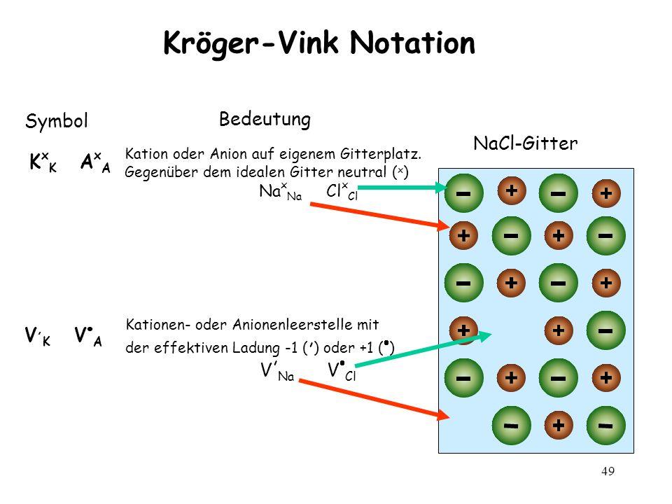 49 Kröger-Vink Notation NaCl-Gitter Symbol K x K A x A Bedeutung Kation oder Anion auf eigenem Gitterplatz. Gegenüber dem idealen Gitter neutral ( x )