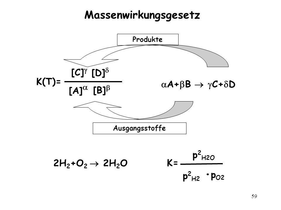 59 Massenwirkungsgesetz A+ B C+ D K(T)= [A] [B] [C] [D] Ausgangsstoffe Produkte 2H 2 +O 2 2H 2 OK= p 2 H2O p 2 H2 p O2