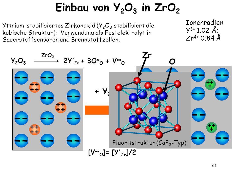 61 Einbau von Y 2 O 3 in ZrO 2 + Y 2 O 3 [V O ]= [Y, Zr ]/2 Ionenradien Y 3+ 1.02 Å; Zr 4+ 0.84 Å Yttrium-stabilisiertes Zirkonoxid (Y 2 O 3 stabilisi